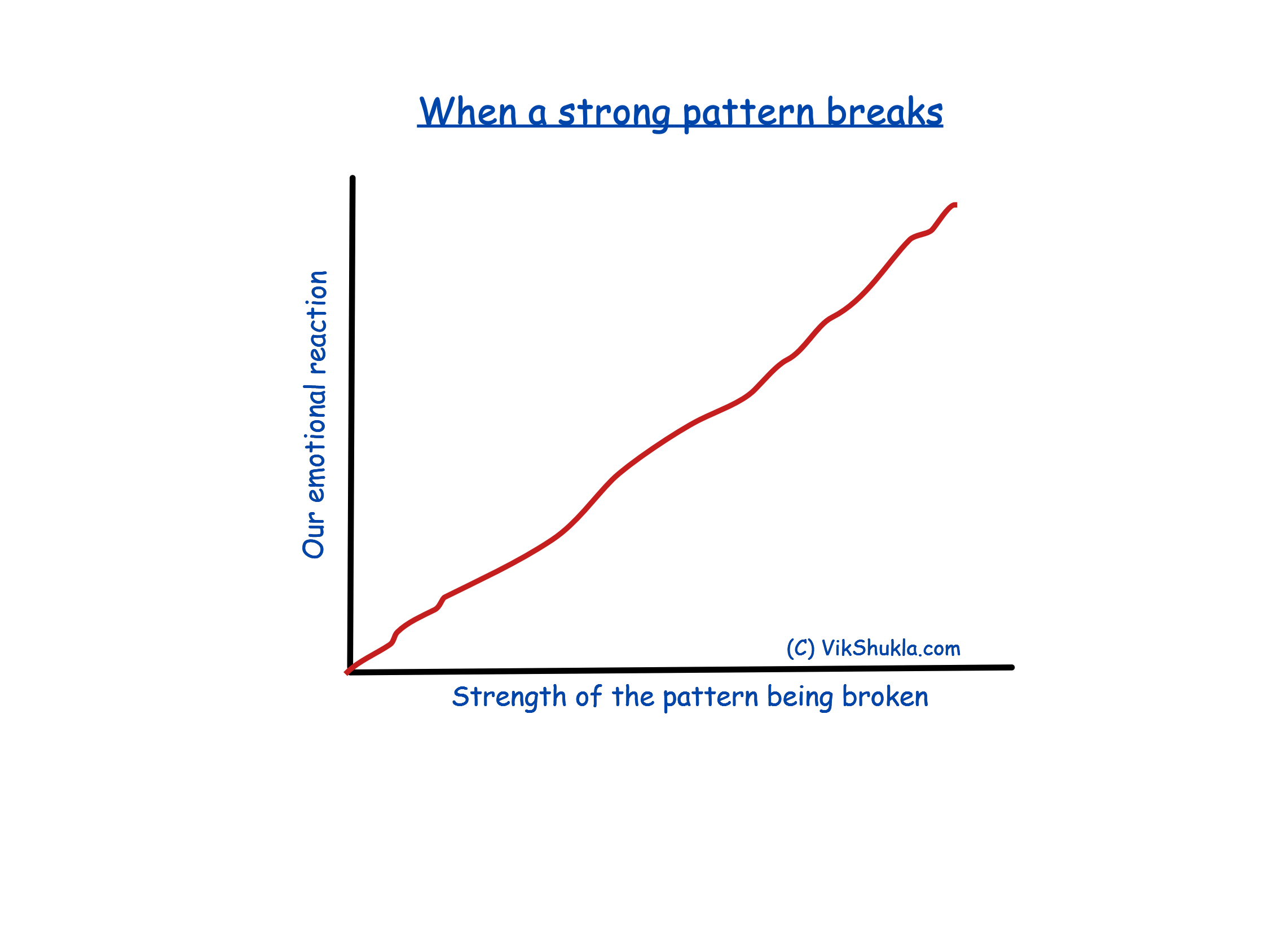 Our emotional reaction when a strong pattern is broken. Image by VikShukla.com