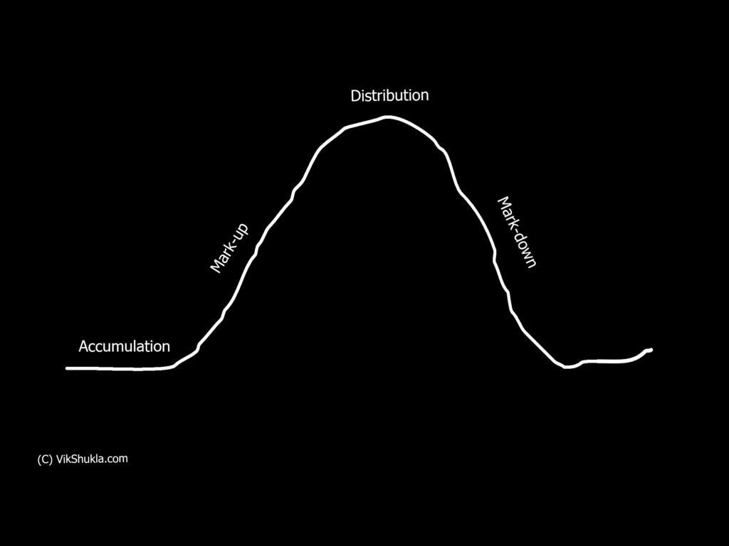 Four phases of market cycles: Accumulation Mark-up Distribution Mark-down Vik Shukla Stock Market Bubbles