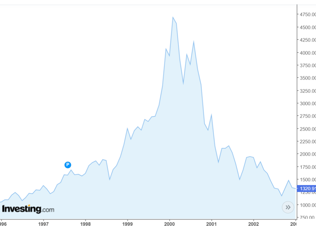 Dot Com Bubble Nasdaq Composite Index