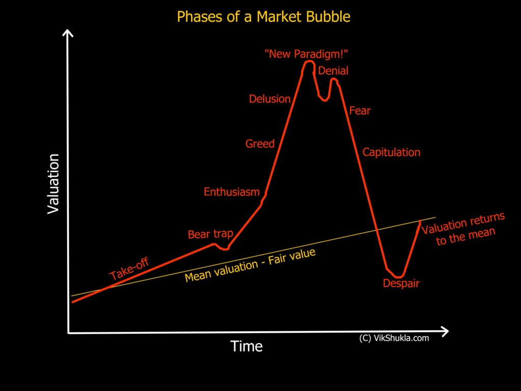 Phases of a market bubble Vik Shukla Catalysts of Bubble Behavior