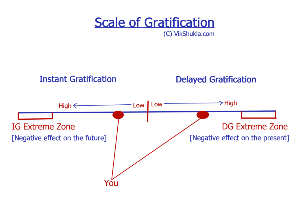 The Scale of Gratification VikShukla.com