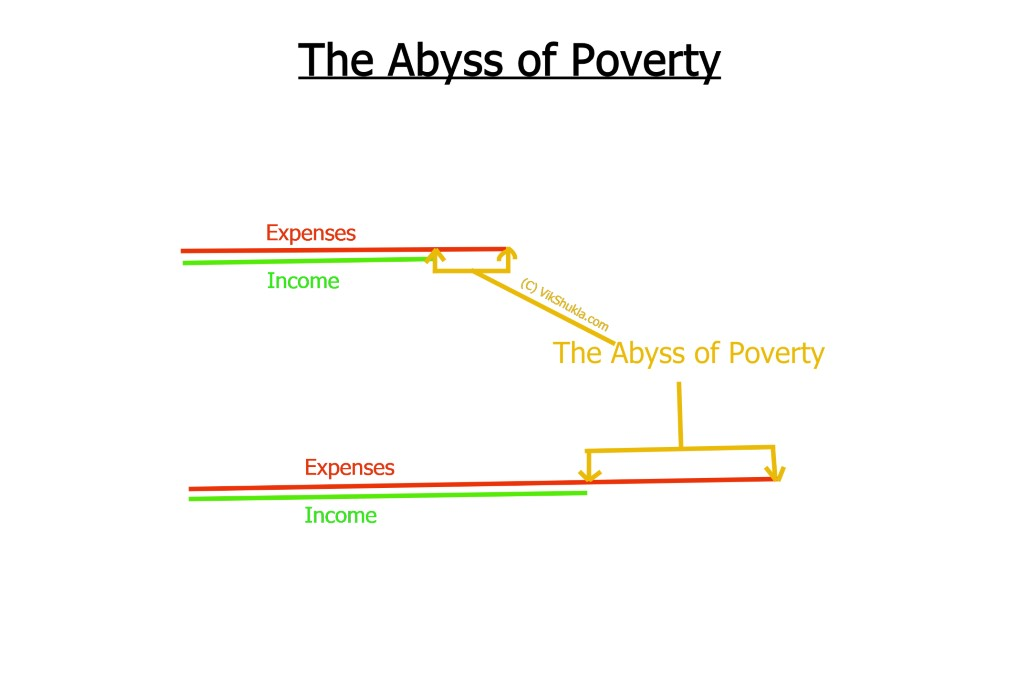 The Abyss of Poverty Vik Shukla
