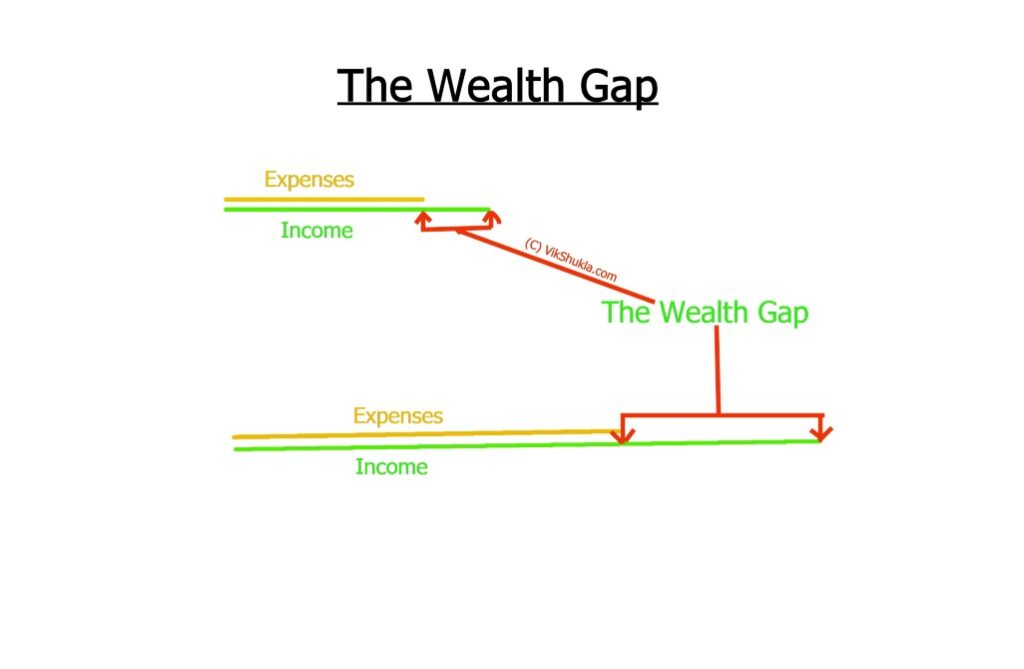 The Wealth Gap. Seven Different Classes. Vik Shukla