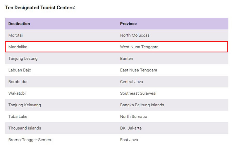 Table showing 10 Indonesia government designated tourist centers