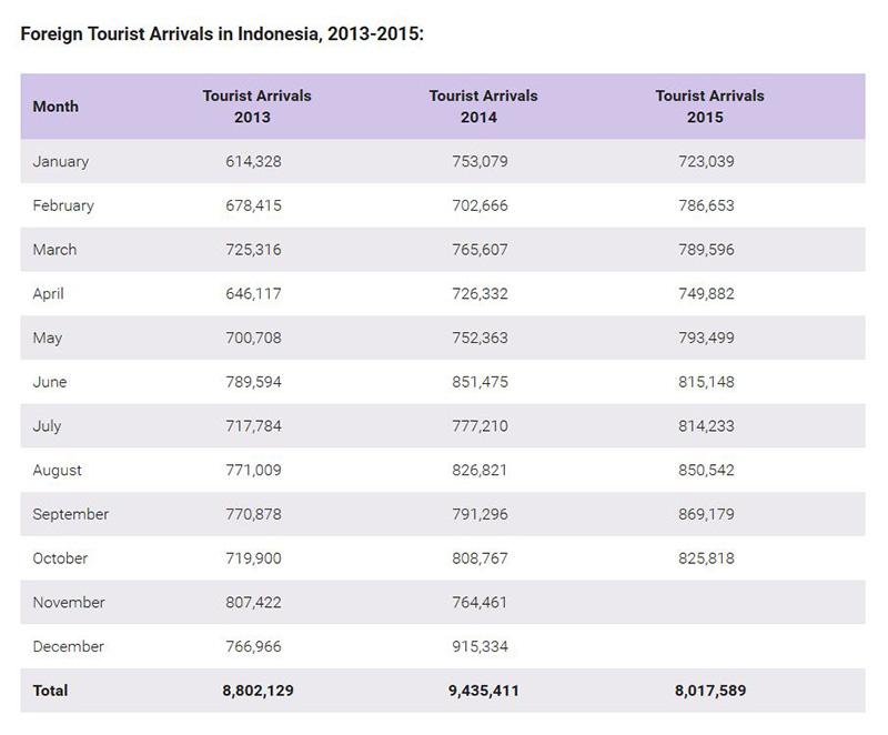 Foreign Tourist Arrivals 2013-2015