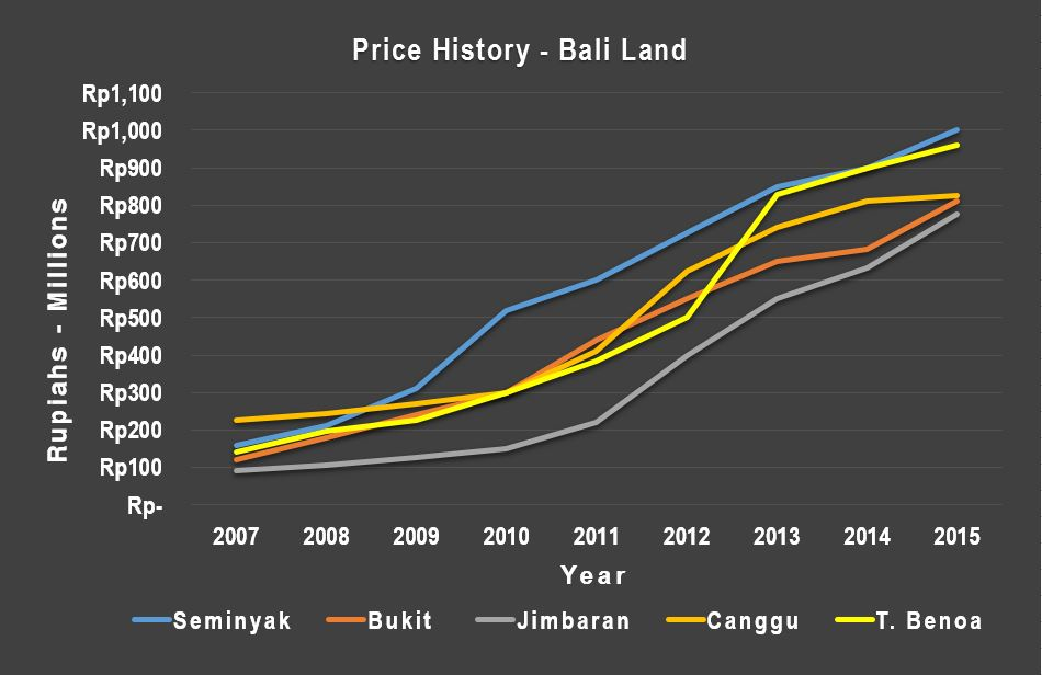 Bali Indonesia land price history 2007 to 2015