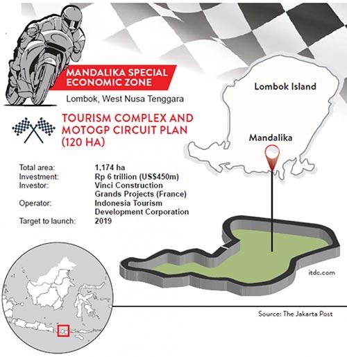 Manda;lika Resort MotoGp Track Rendering and infomration