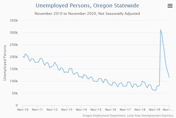 Guy Tauer Economic Report for the Rogue Valley, Jan 15 2021