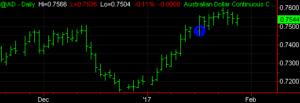 Long March Australian Dollar Chart