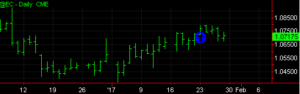 Long March Euro Currency Chart