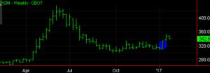 Long March Soymeal Chart