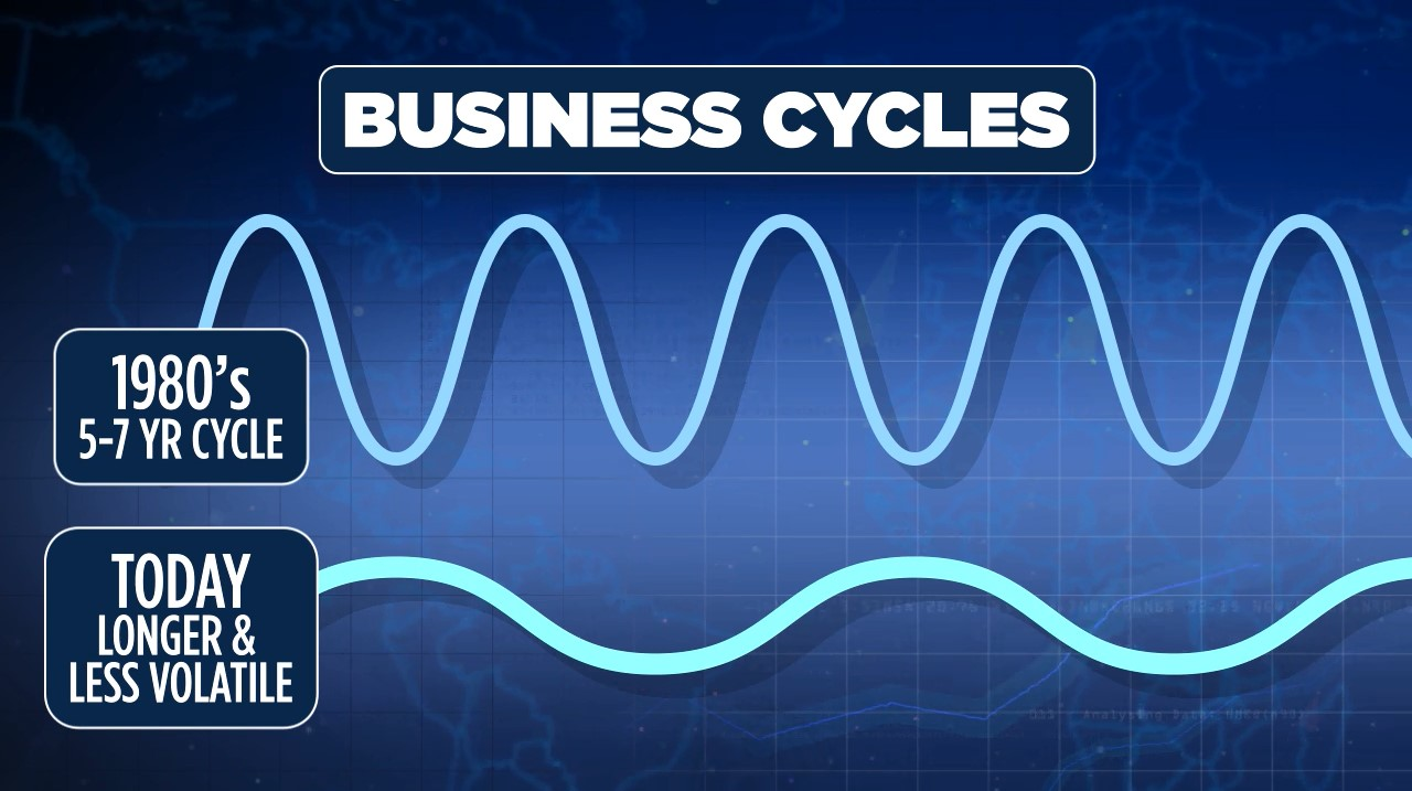 #395 Business Cycles Today