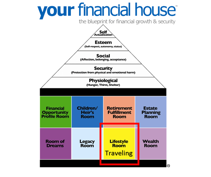 The Lifestyle Room & International Travel – Your Financial House Series