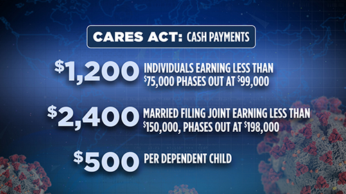 The CARES Act for Individuals