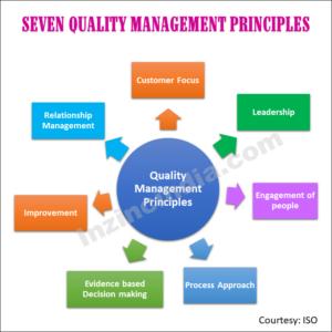 7 Quality principles