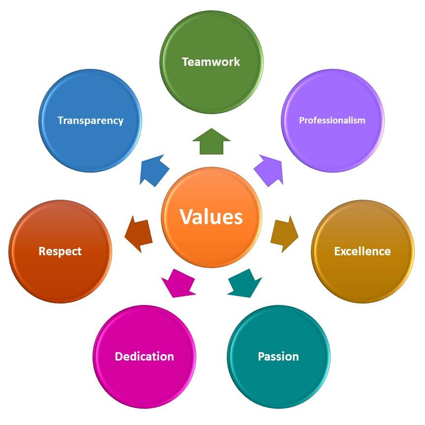 Inzinc Core Values