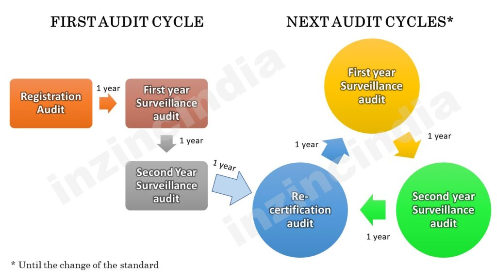 ISO Audit cycle