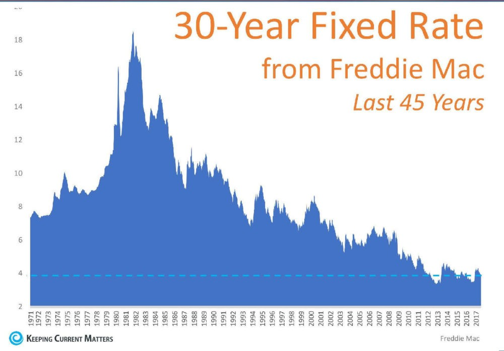 chart showing history of mortgage interest rates
