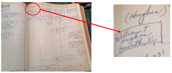 Notation for William T Hughes in Hughes-Kienlen family tree recorded in family bible.