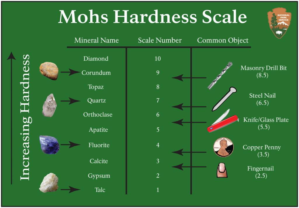 gemstone hardness