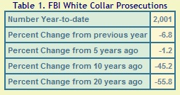 FBI white-collar prosecutions
