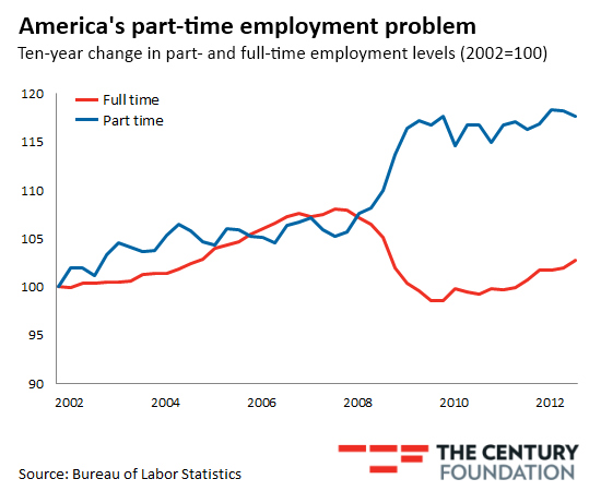 Employment under Obama increased. Here's how.