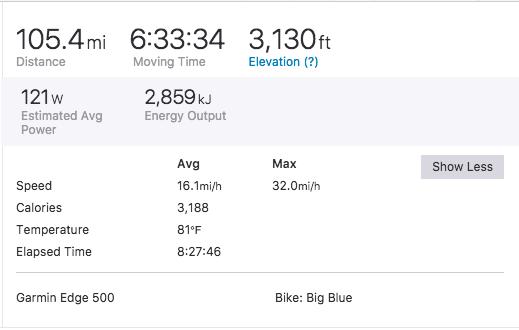 Personal stats for 2017 Tour de Livingston Century Ride