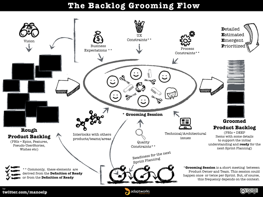 The Backlog Grooming Flow