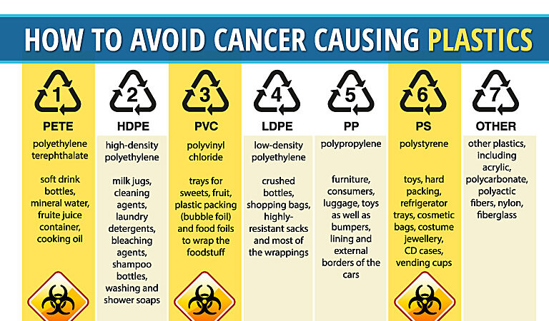 How to Avoid Cancer Causing Plastics