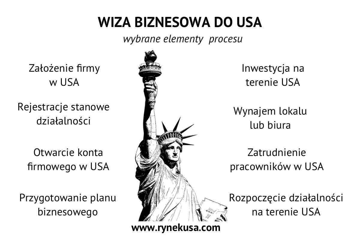 Wiza Biznesowa Do USA