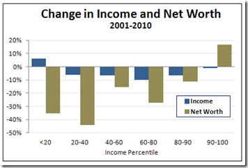 middle class income