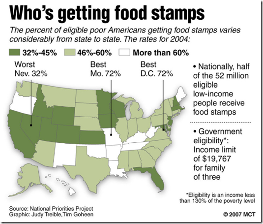 Food Stamps and Christians