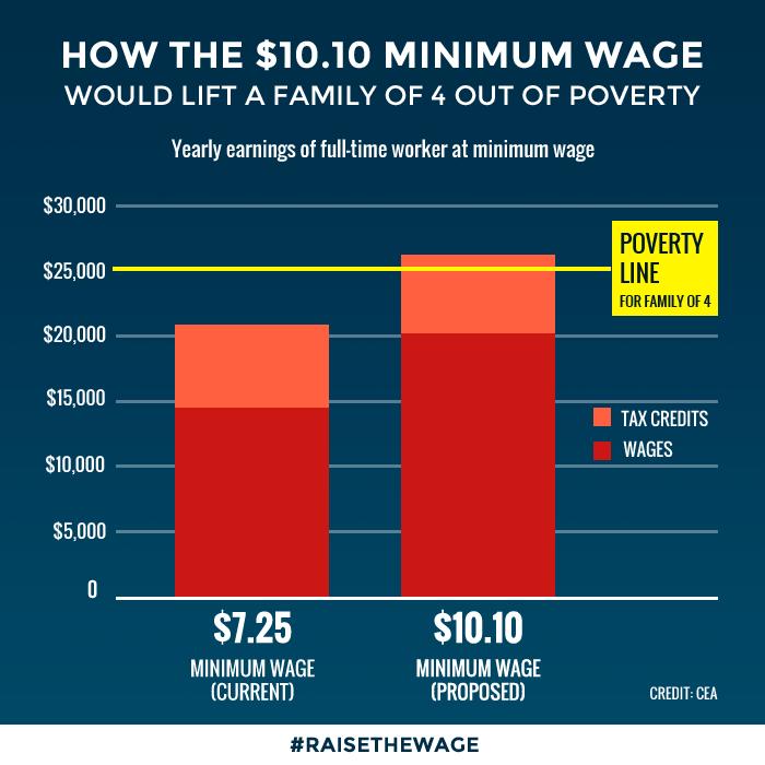 minimum wage bob herbert