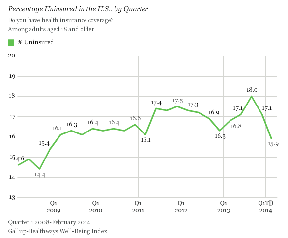 Obamacare Insured Rate
