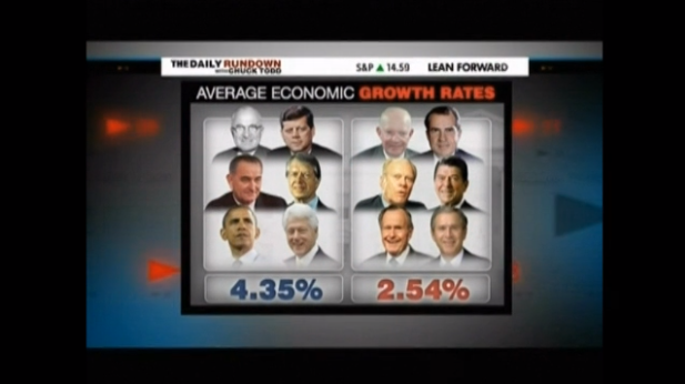 Economy Democrat Republican President