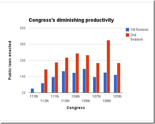 Least productive congress, public laws