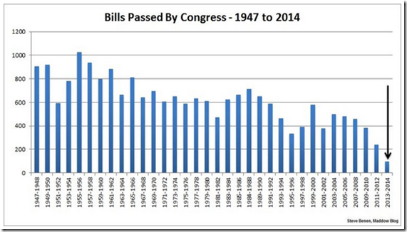 least productive congress, number of bills passed by year