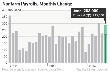 June unemployment report employment