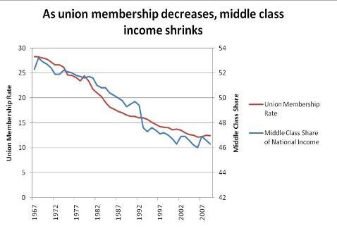 Union Membership decline wages middle class