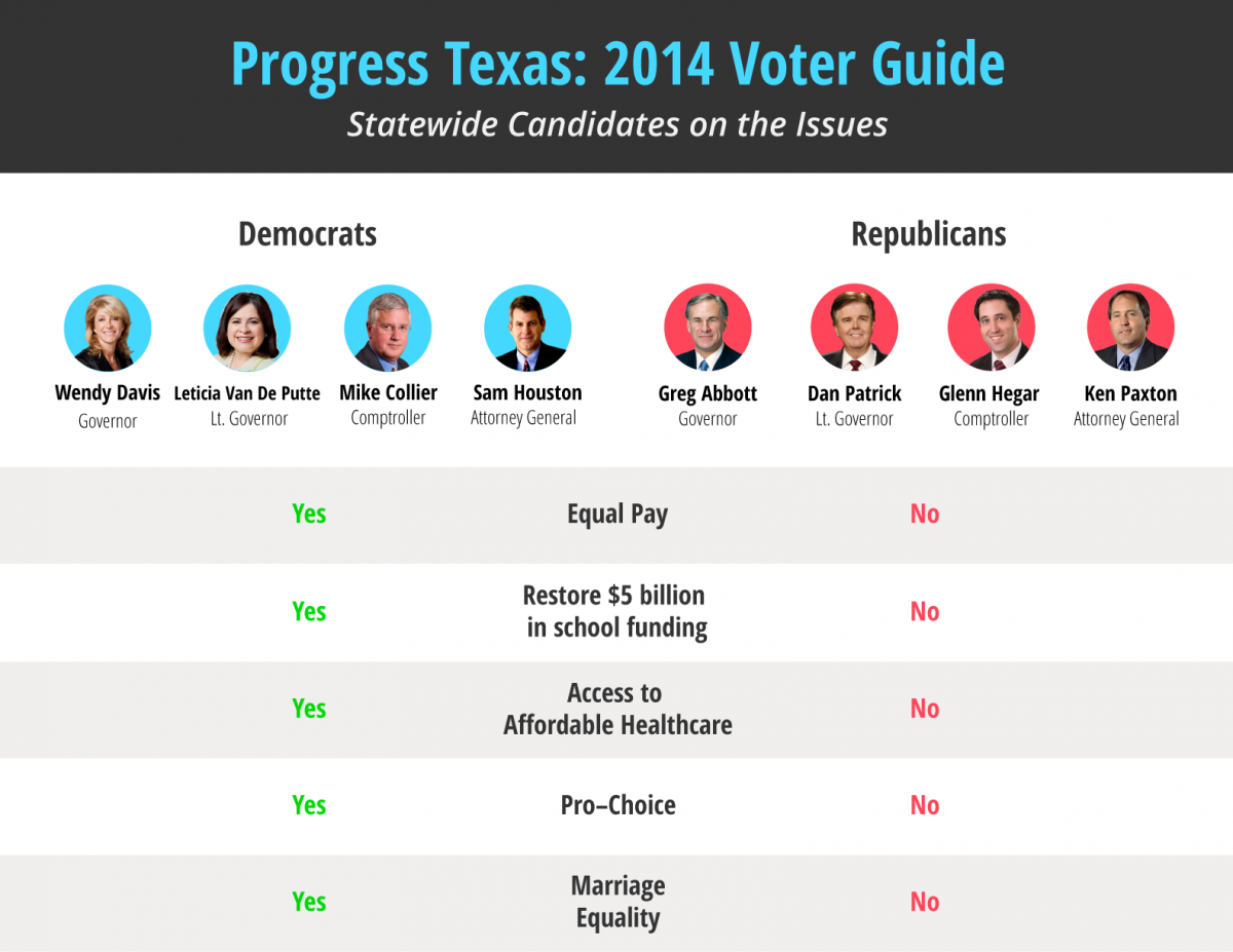 Voter Guide Poll