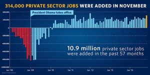 President Obama private sector jobs