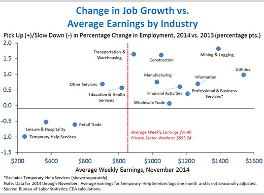 Change In Job Growth vs. Average Earnings by Industry, President Obama, November Employment Report