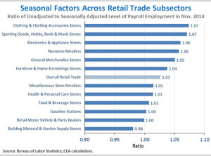 Seasonal Factors Across Retail Trade Subsectors, President Obama, November Employment Report