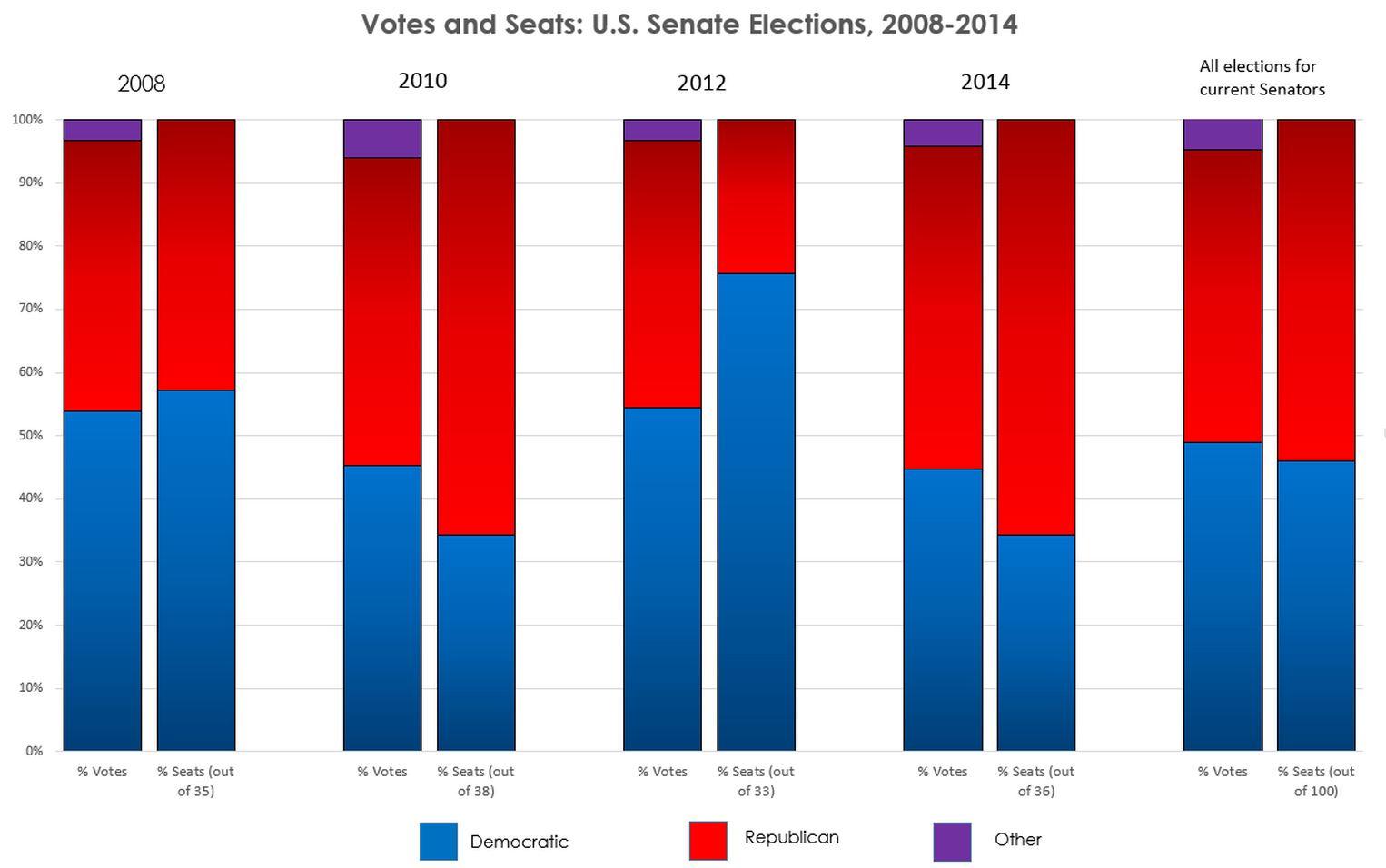 Senate votes