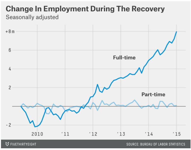 Change in Employment during recovery
