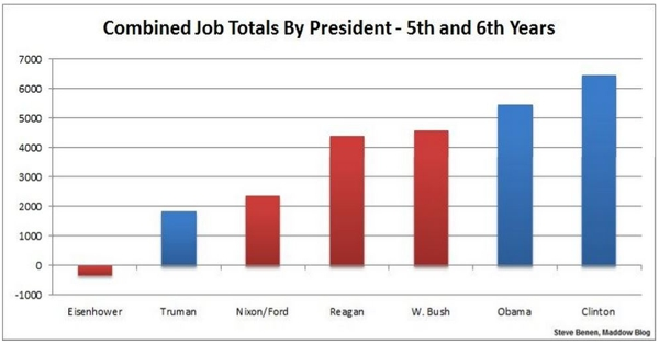 Obama Job Creatin Numbers Combined Job Totals By President - 5th and 6th Years
