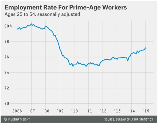 Employment Rate for prime-age workers
