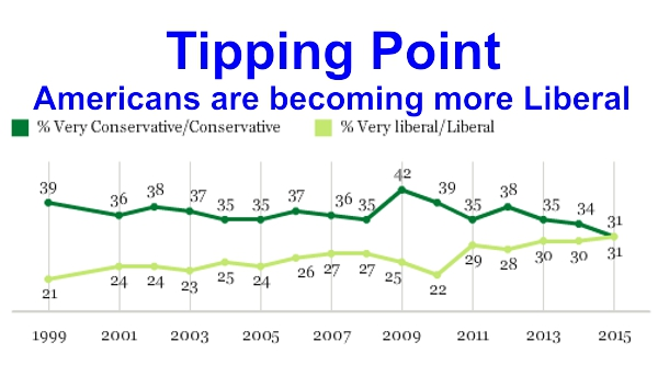 Gallup Liberal Conservative Chart2