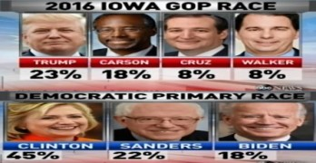 Bernie Sanders in striking distance in Iowa - Shake-up in presidential race