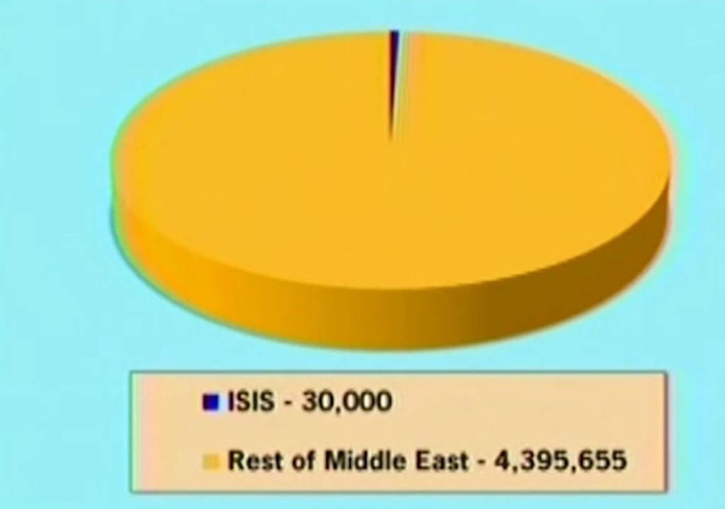 ISIS vs Sunni Armies
